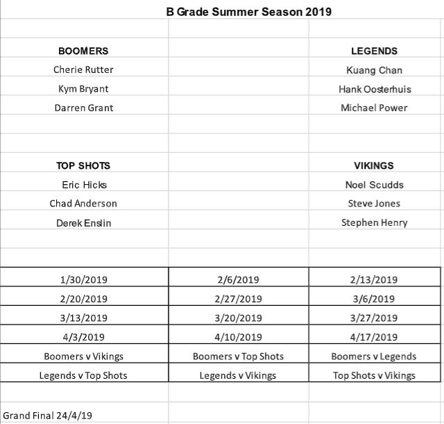 B Grade Summer 2019